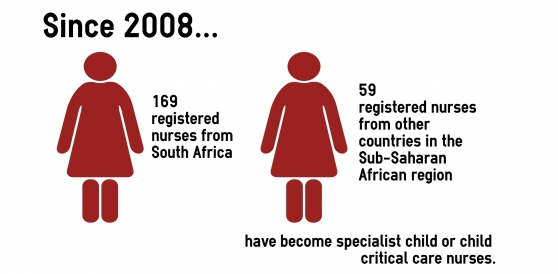 Number of nurses trained since 2008